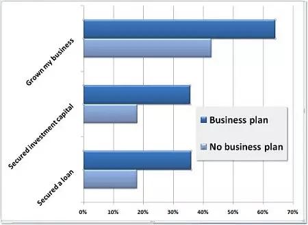 شركات بخطة عمل وشركات بدون خطة عمل