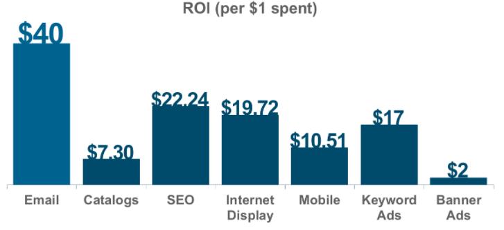 التسويق الرقمي وانشاء شركة ناشئة